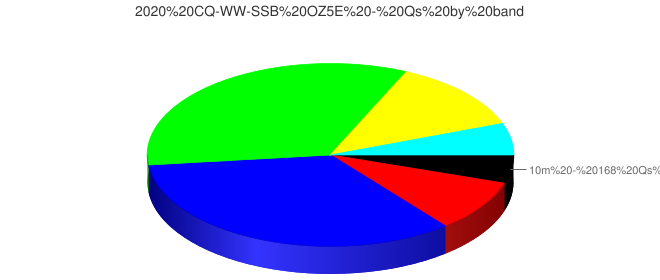 2020 CQ-WW-SSB OZ5E - Qs by band
